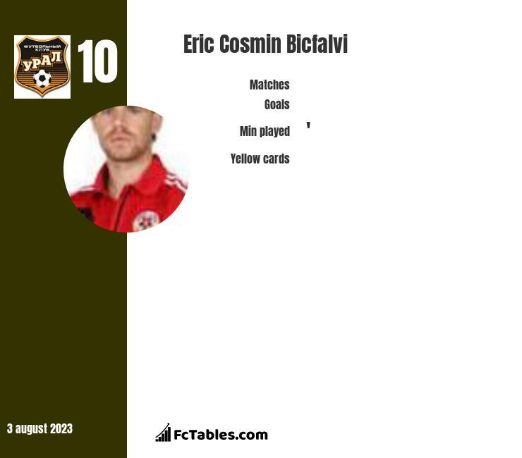 Eric Cosmin Bicfalvi infographic