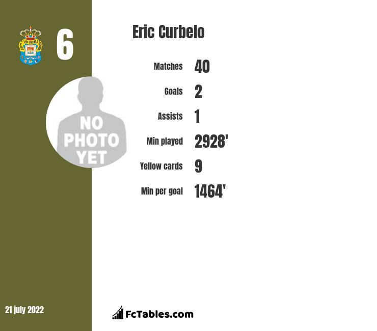 Eric Curbelo infographic