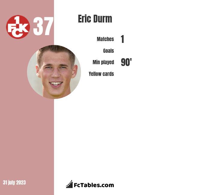 Eric Durm infographic