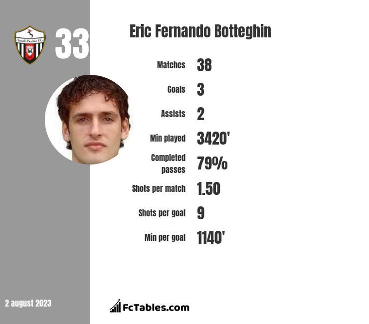 Eric Fernando Botteghin infographic