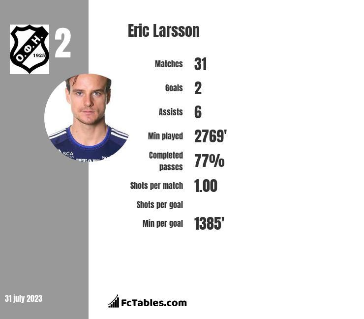 Eric Larsson infographic
