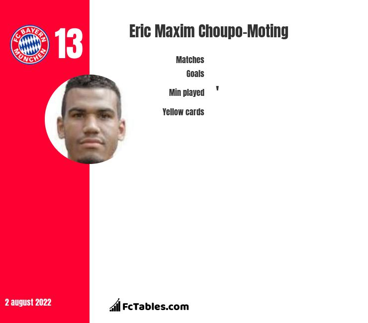 Eric Choupo-Moting infographic statistics for PSG