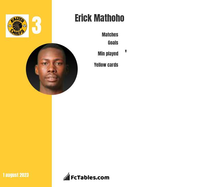 Erick Mathoho infographic