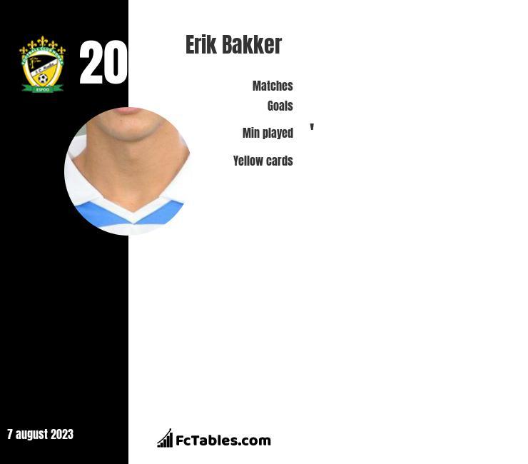 Erik Bakker infographic
