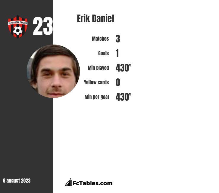 Erik Daniel infographic