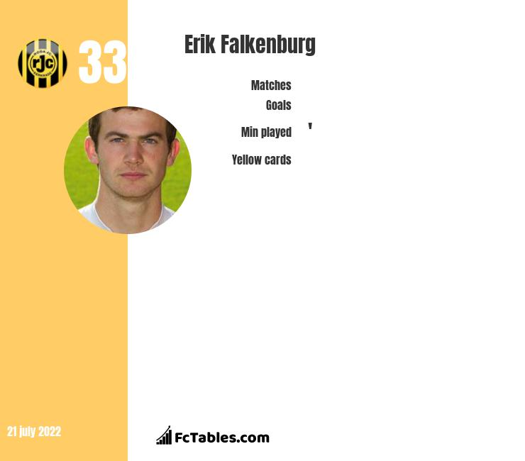 Erik Falkenburg infographic