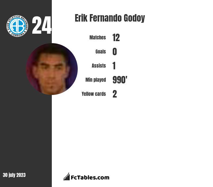 Erik Fernando Godoy infographic