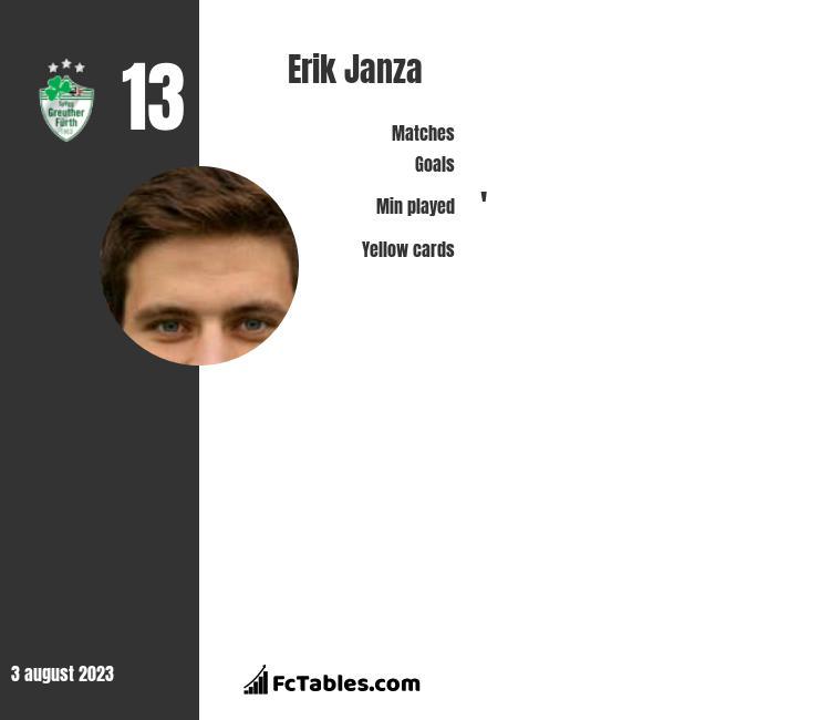 Erik Janza infographic