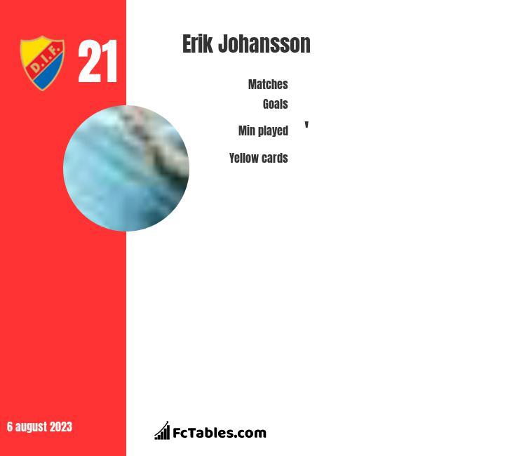 Erik Johansson infographic