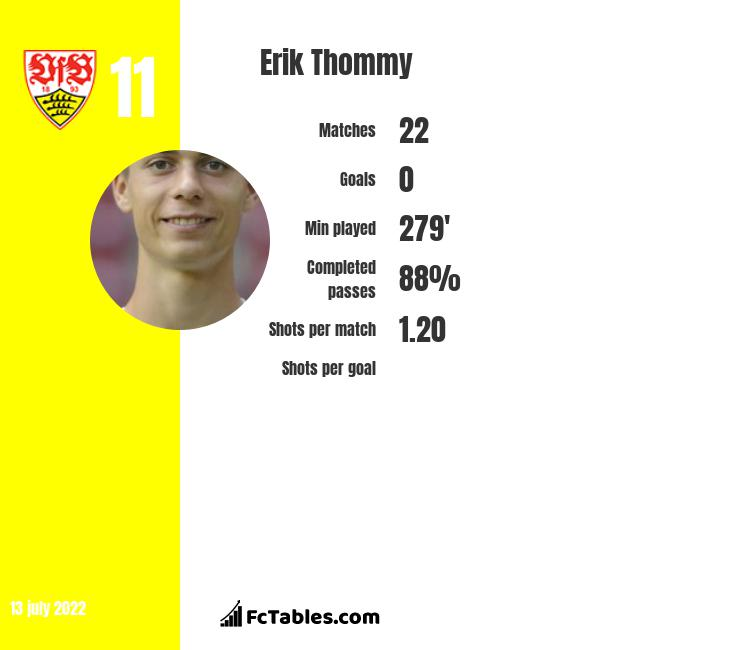 Erik Thommy infographic