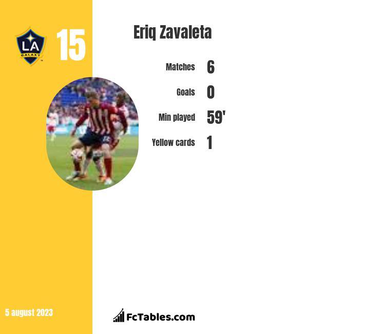Eriq Zavaleta infographic