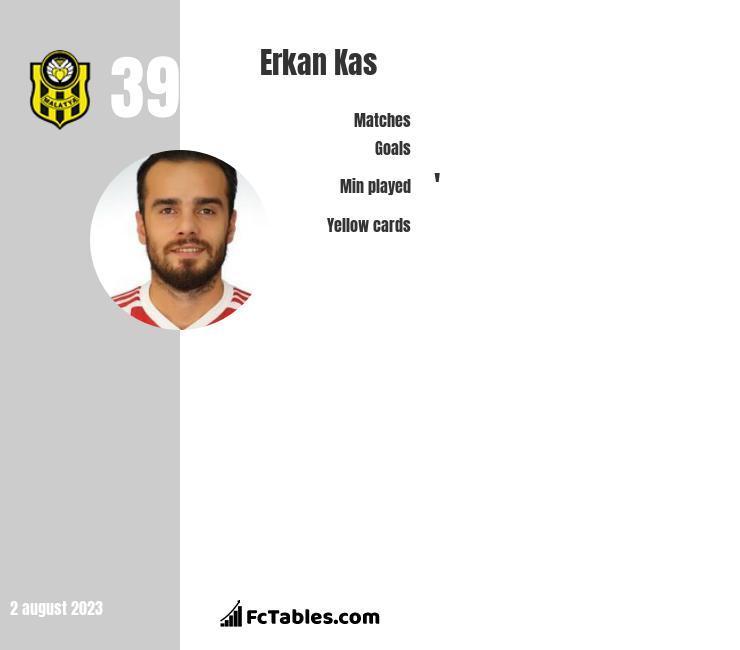 Erkan Kas infographic