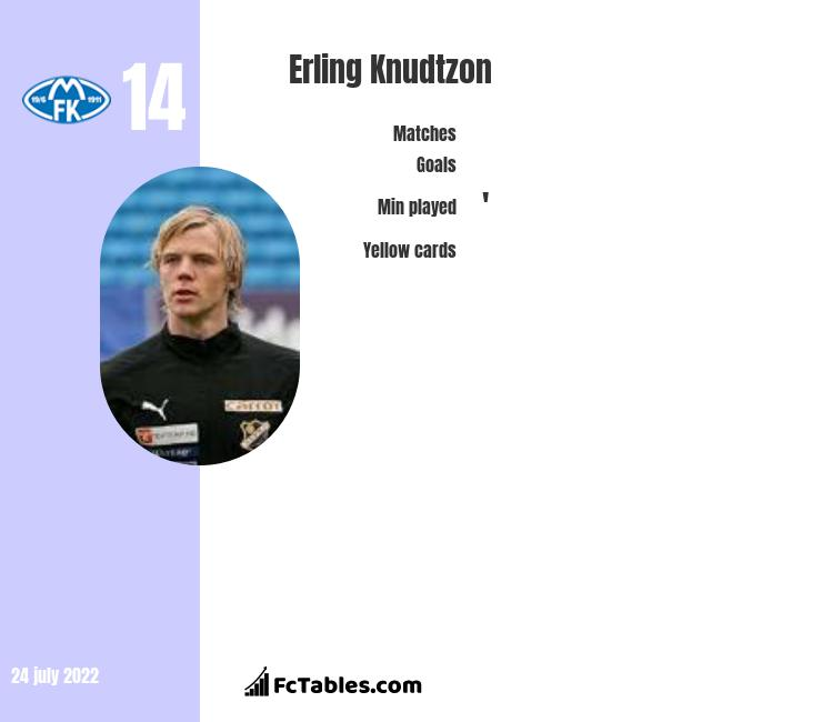 Erling Knudtzon infographic statistics for Molde
