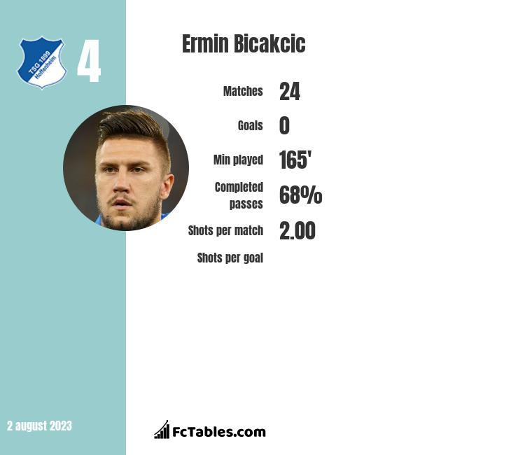 Ermin Bicakcic infographic