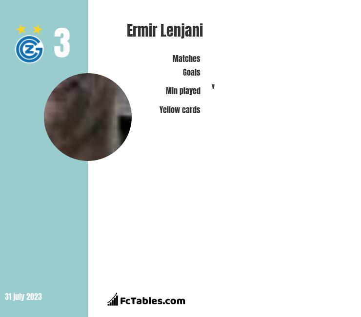 Ermir Lenjani infographic