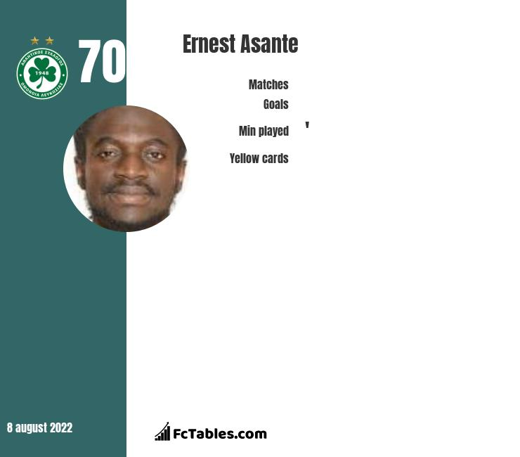 Ernest Asante infographic