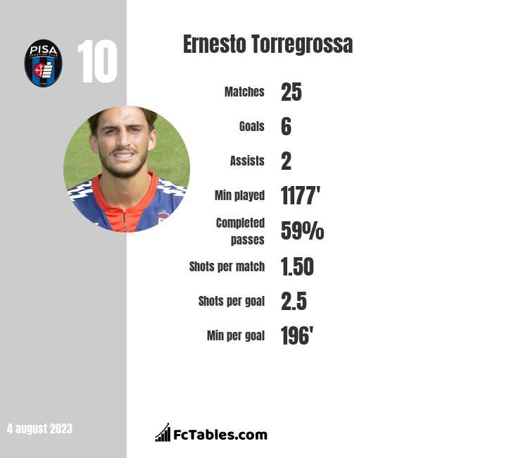 Ernesto Torregrossa infographic