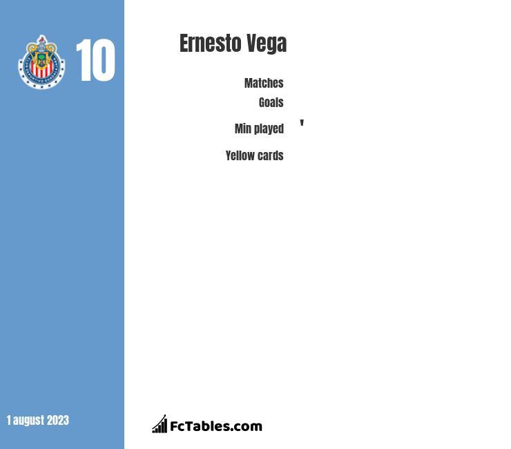 Ernesto Vega infographic