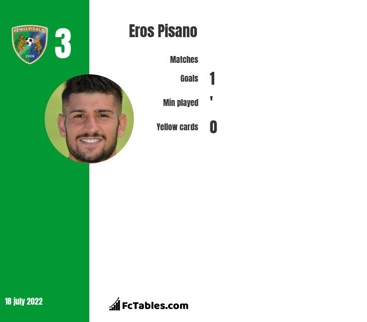 Eros Pisano infographic statistics for Bristol City