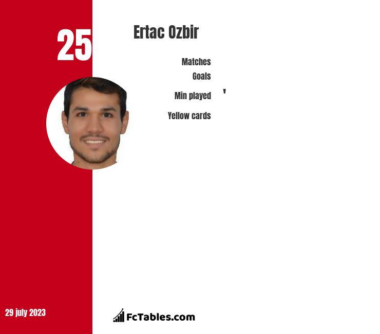 Ertac Ozbir infographic