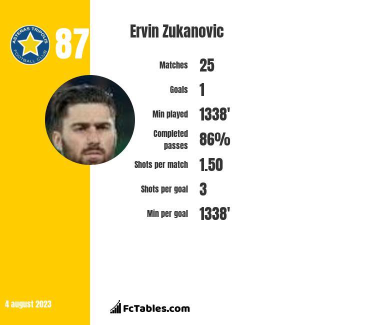 Ervin Zukanovic infographic