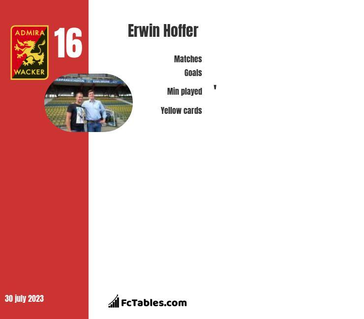 Erwin Hoffer infographic
