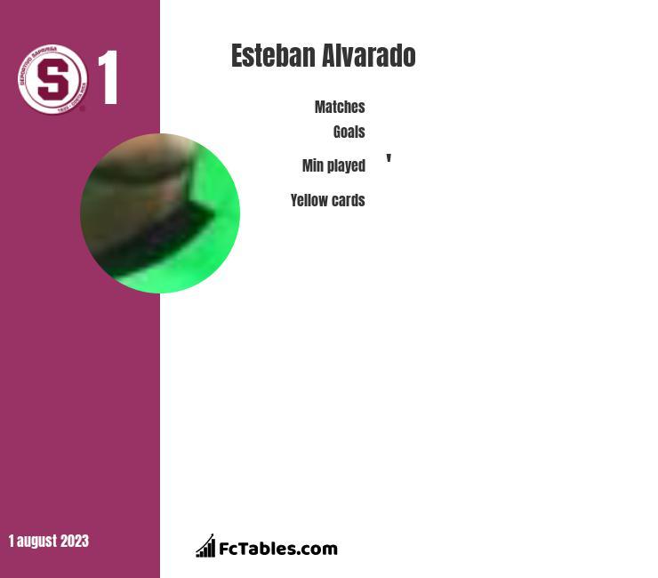 Esteban Alvarado infographic