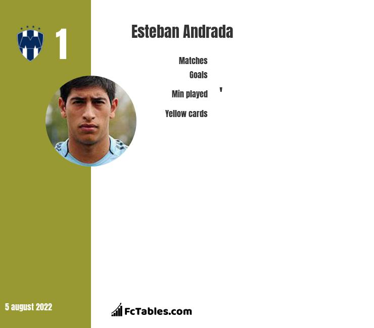 Esteban Andrada infographic statistics for Boca Juniors