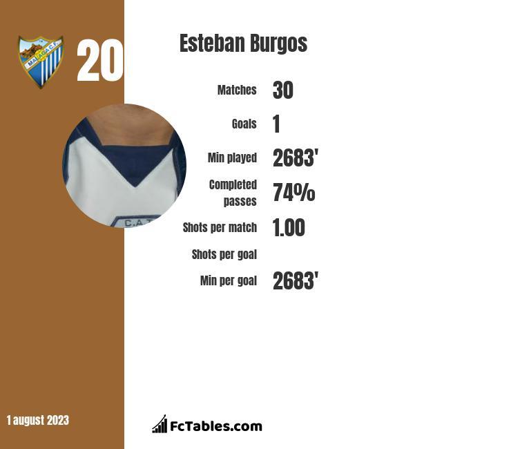 Esteban Burgos infographic