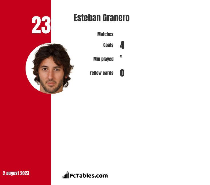 Esteban Granero infographic