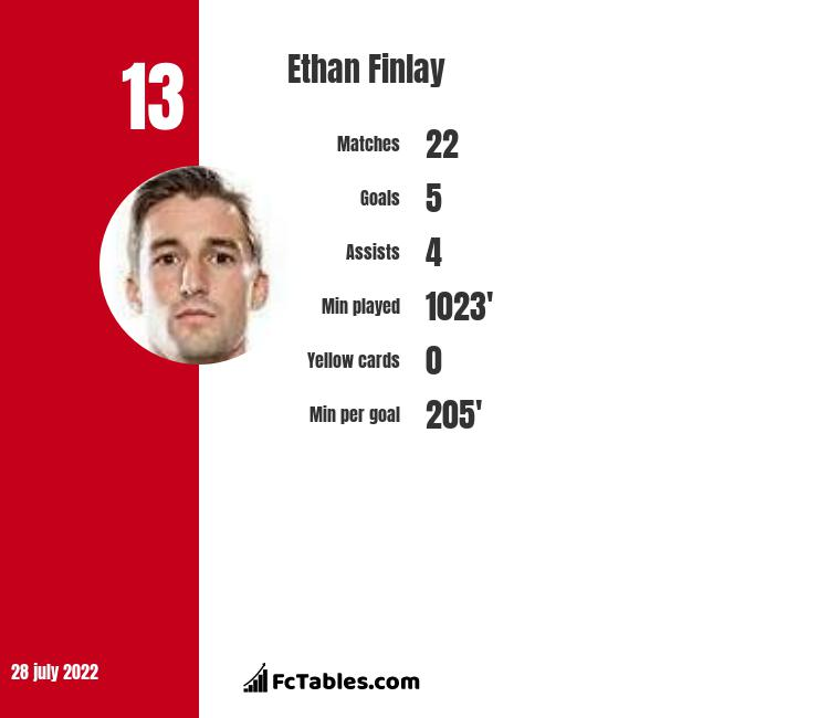 Ethan Finlay infographic