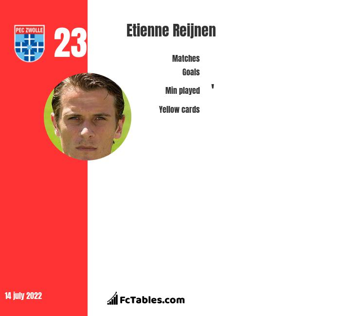 Etienne Reijnen infographic