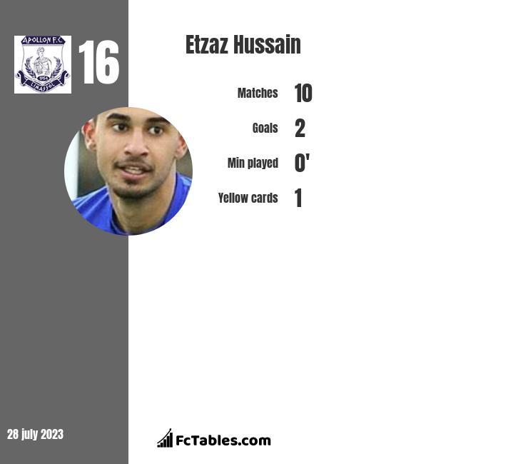 Etzaz Hussain infographic