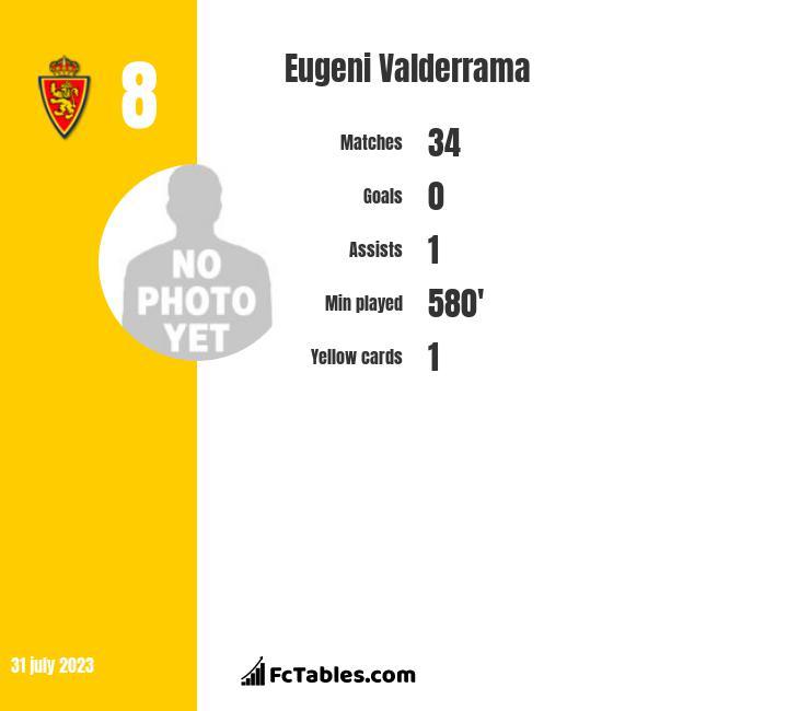 Eugeni Valderrama infographic