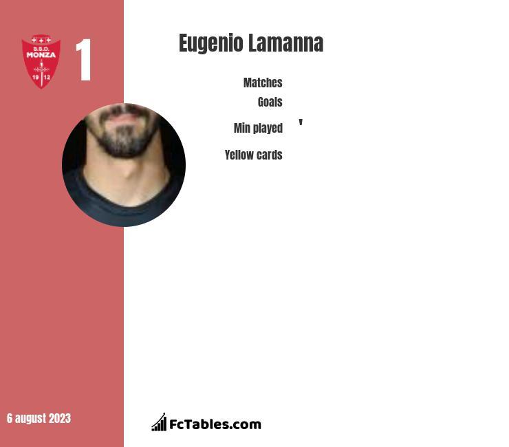 Eugenio Lamanna infographic