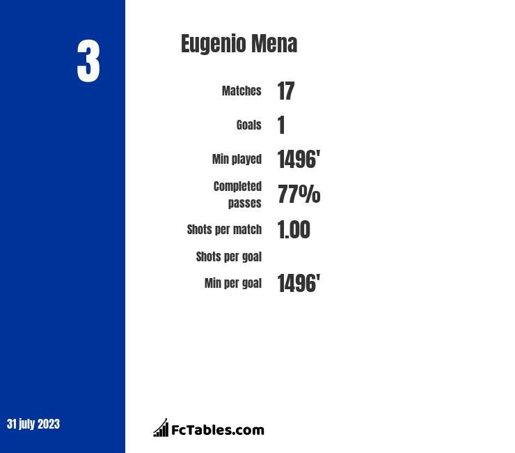 Eugenio Mena infographic