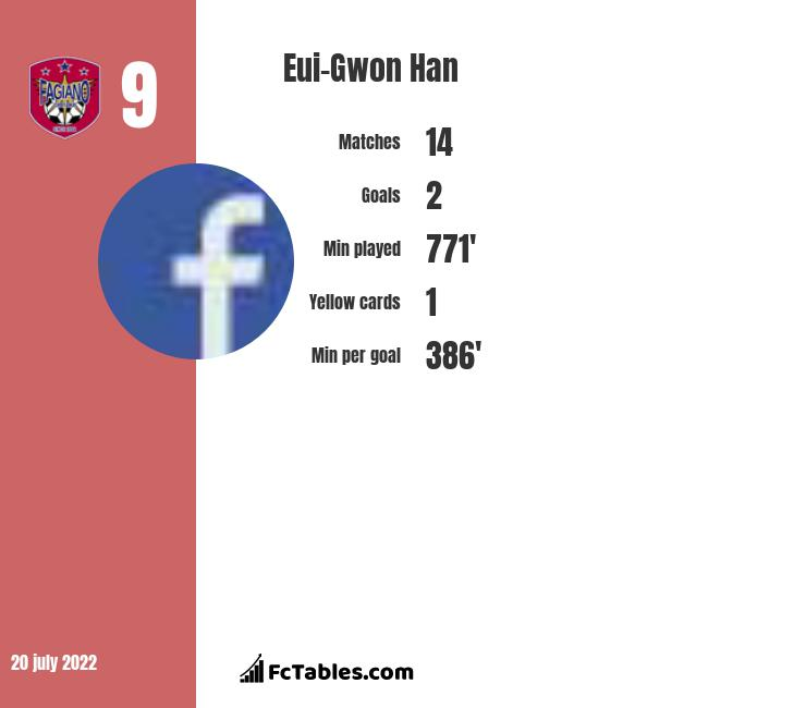 Eui-Gwon Han infographic