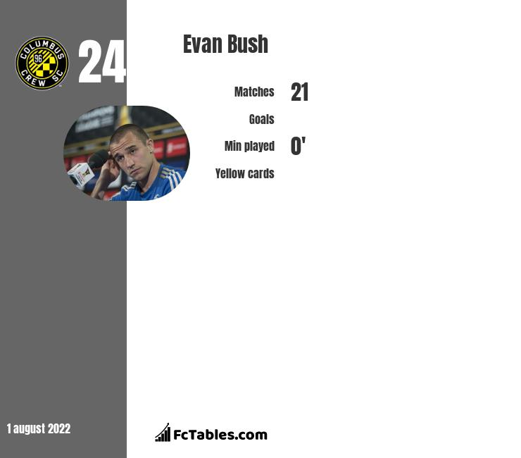 Evan Bush infographic statistics for Vancouver Whitecaps