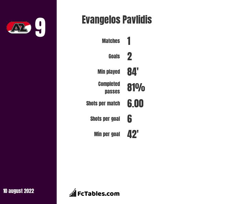 Evangelos Pavlidis infographic statistics for Willem II