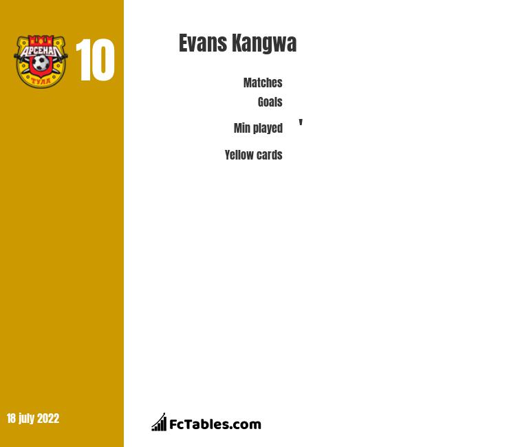 Evans Kangwa infographic