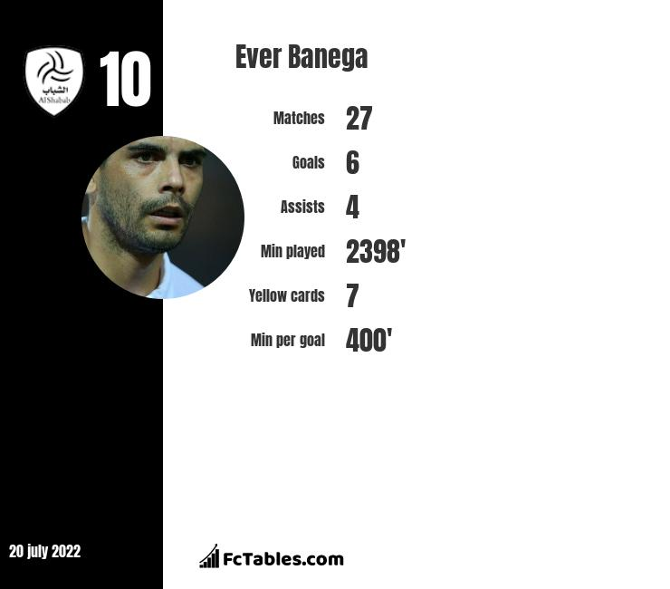 Ever Banega infographic statistics for Sevilla