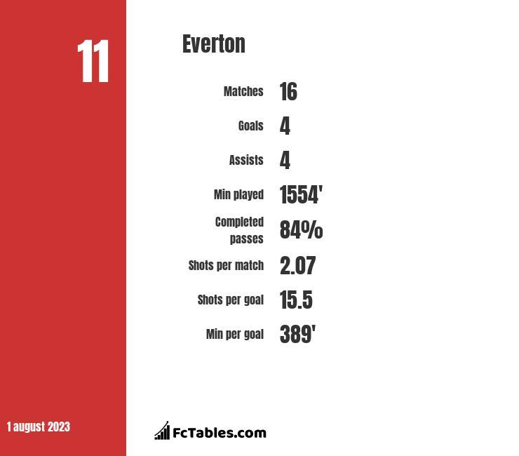 Everton infographic