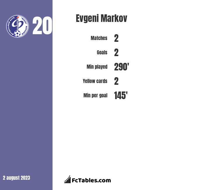Evgeni Markov infographic