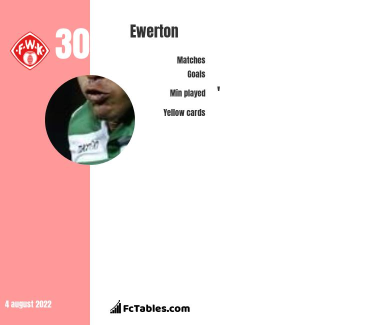 Ewerton infographic statistics for Wuerzburger Kickers