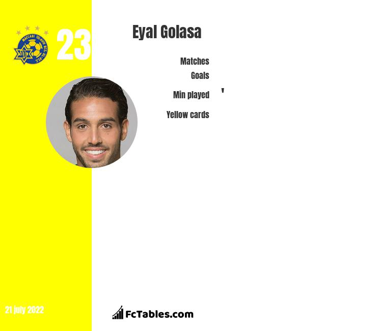 Eyal Golasa infographic