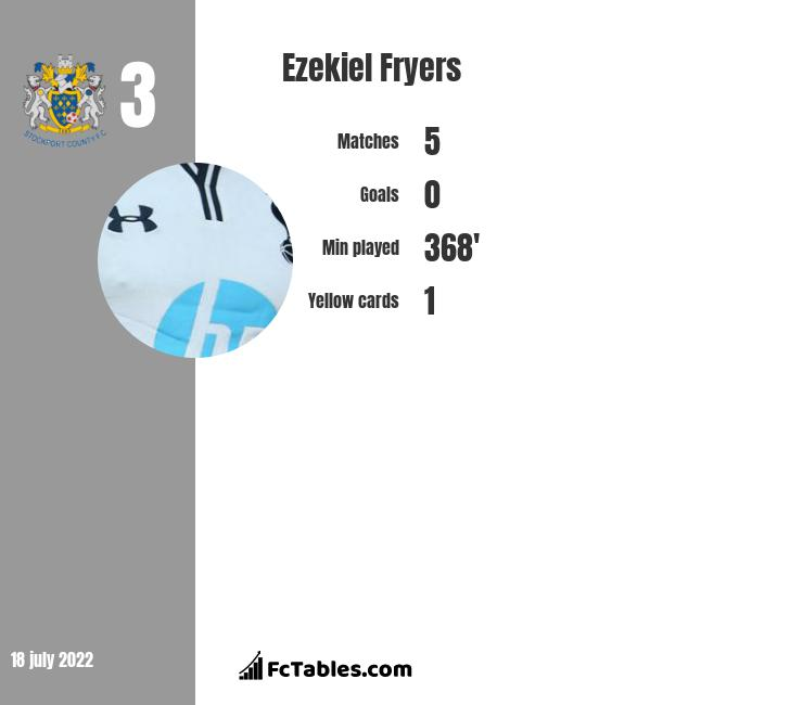 Ezekiel Fryers infographic statistics for Swindon
