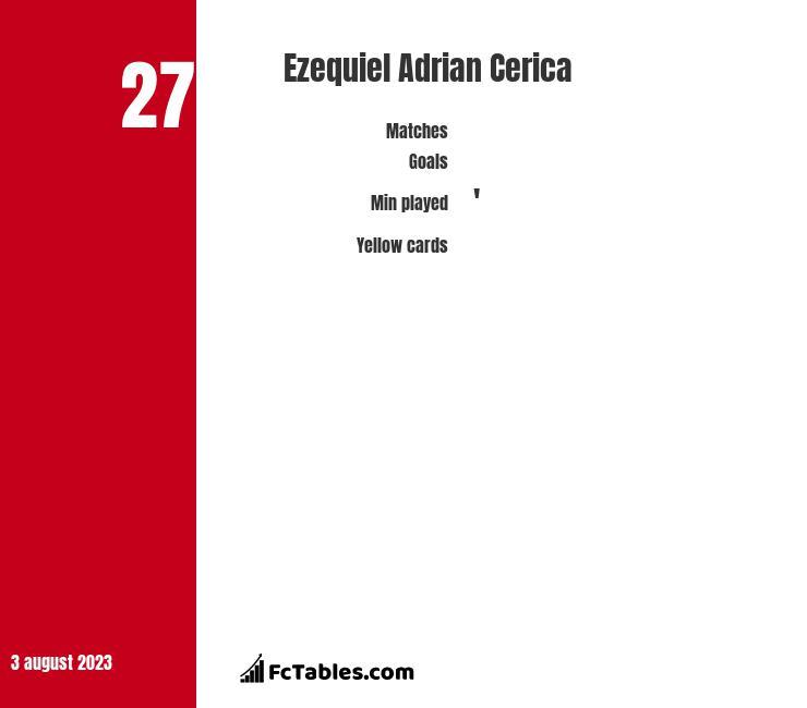 Ezequiel Adrian Cerica infographic