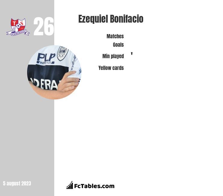 Ezequiel Bonifacio infographic