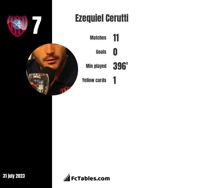 Ezequiel Cerutti infographic