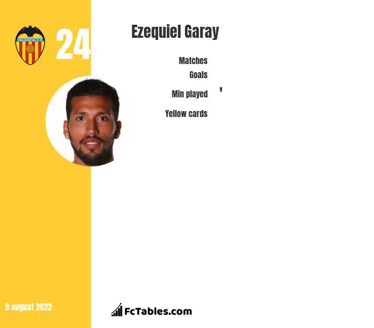 Ezequiel Garay infographic statistics for Valencia CF